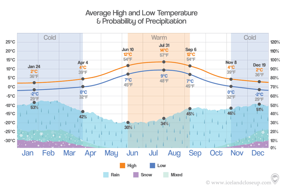 Iceland Temperature precipition data