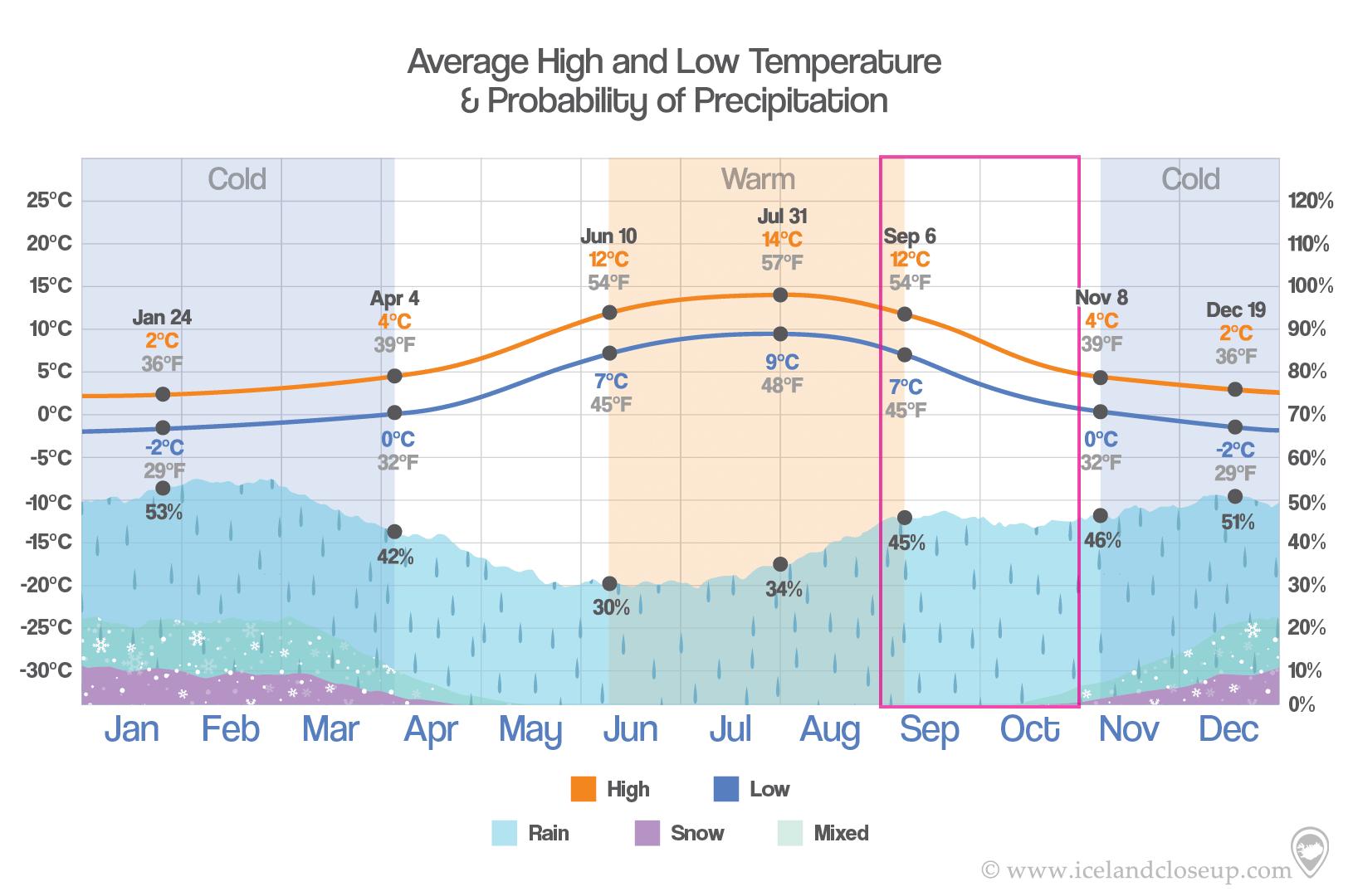 Iceland Temperature and precipition in Fall