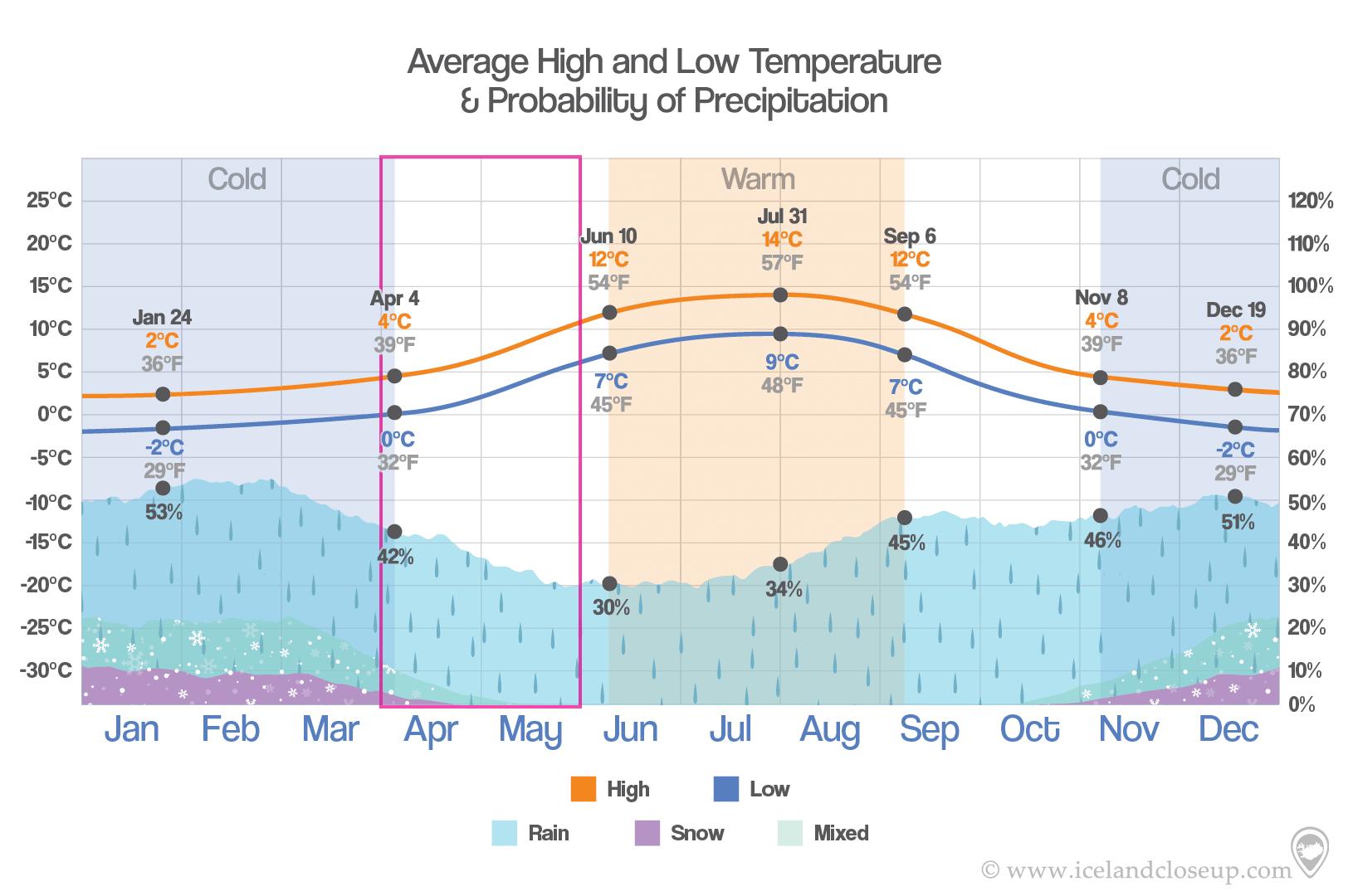 Iceland Temperature and precipition in Spring
