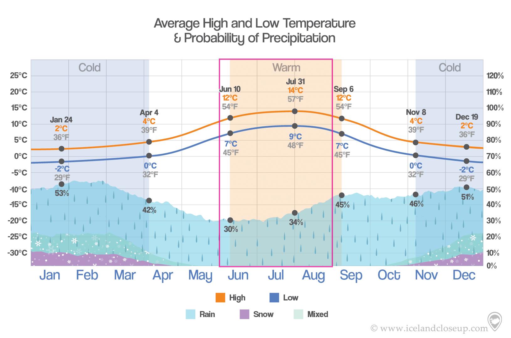 Iceland Temperature and precipition in Summer
