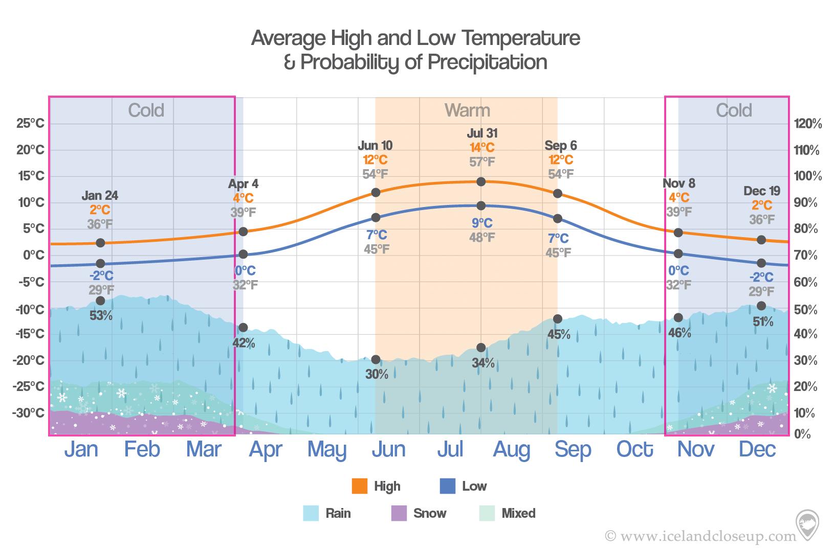 Iceland Temperature and precipition in Winter